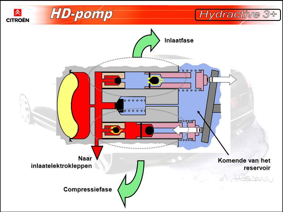 HD-pomp Hydractive 3+ Inlaatfase Naar inlaatelektrokleppen