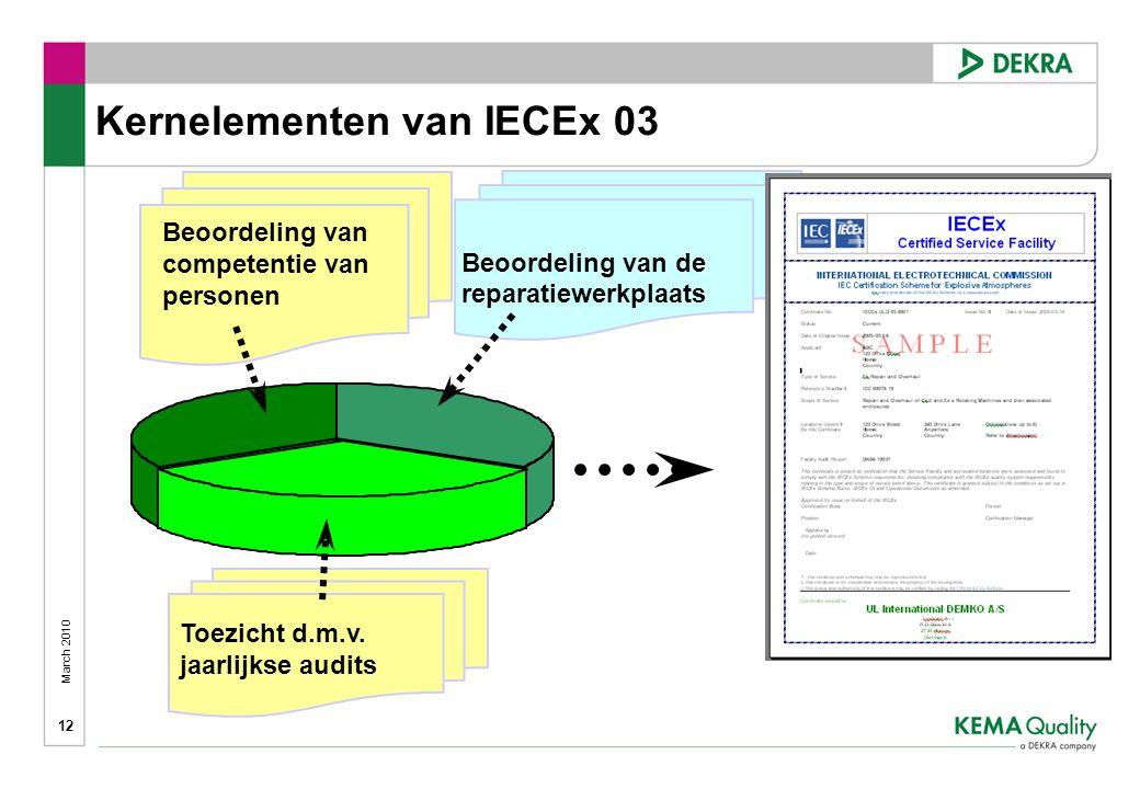 Kernelementen van IECEx 03
