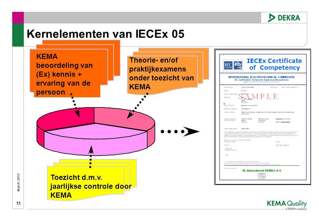 Kernelementen van IECEx 05