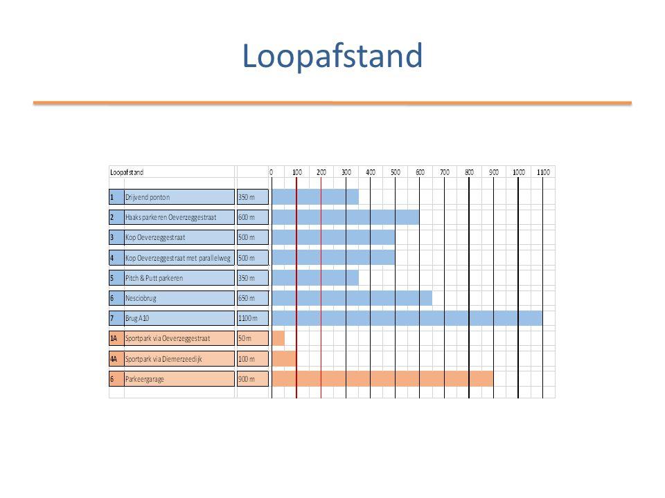 Loopafstand