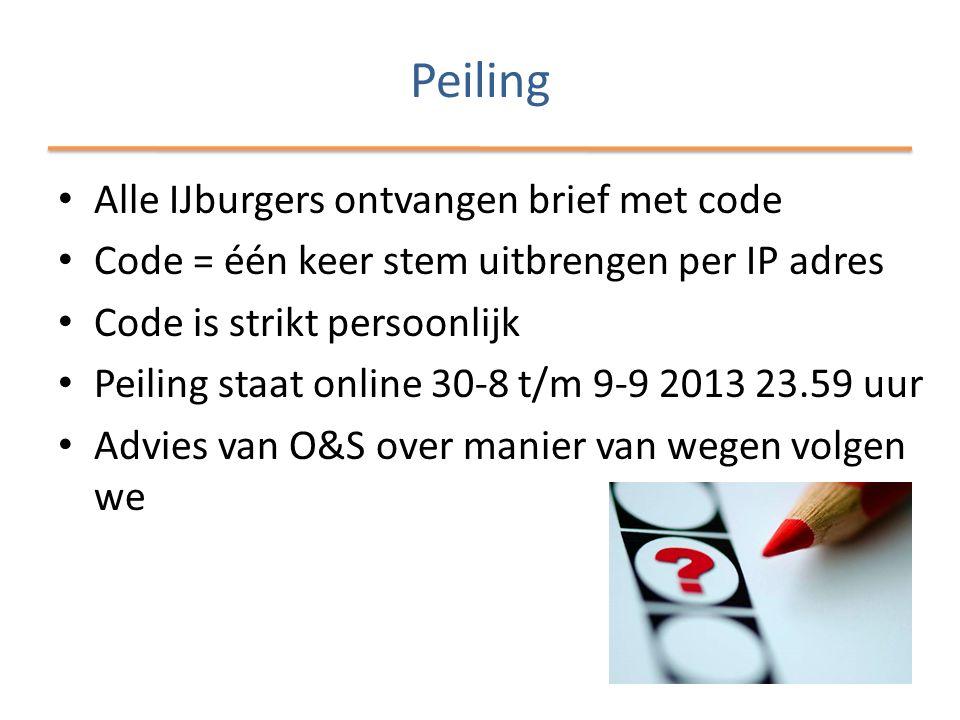 Peiling Alle IJburgers ontvangen brief met code