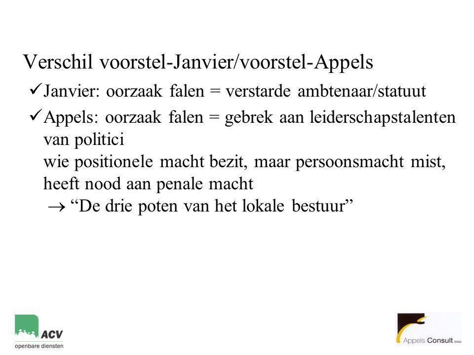 Verschil voorstel-Janvier/voorstel-Appels