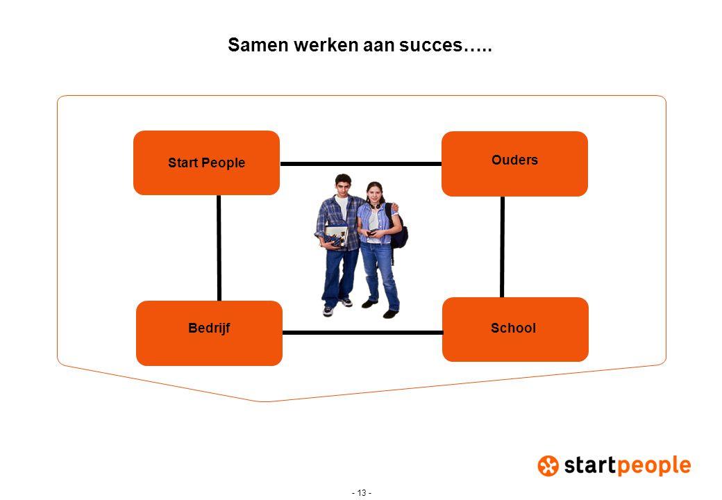 Samen werken aan succes…..