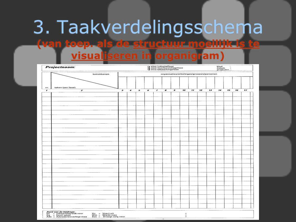 3. Taakverdelingsschema (van toep