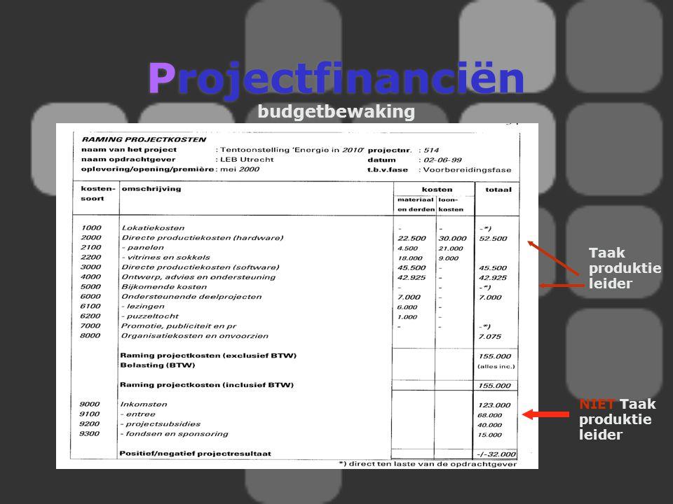 Projectfinanciën budgetbewaking