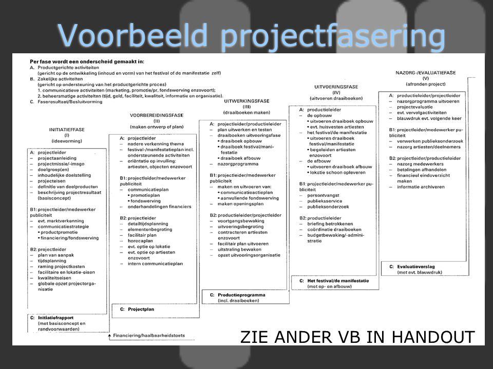 Voorbeeld projectfasering