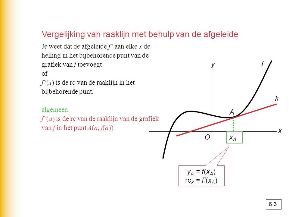 Vergelijking van raaklijn met behulp van de afgeleide