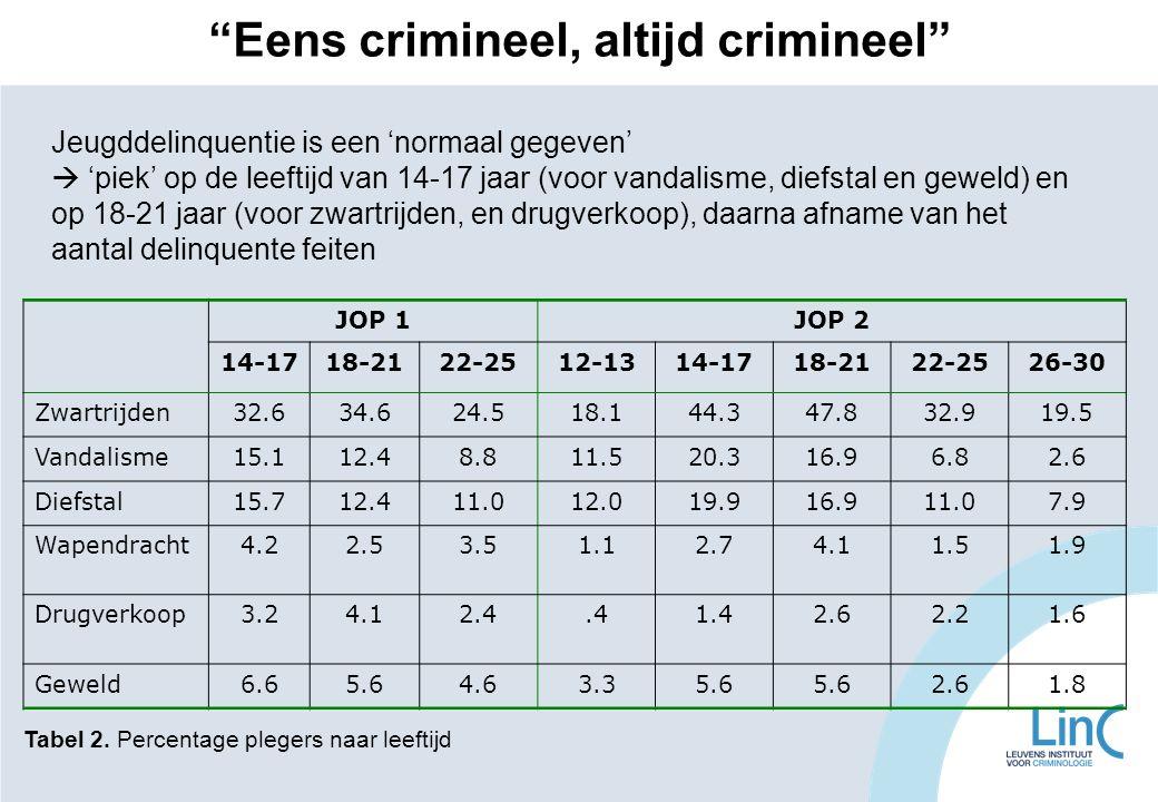 Eens crimineel, altijd crimineel