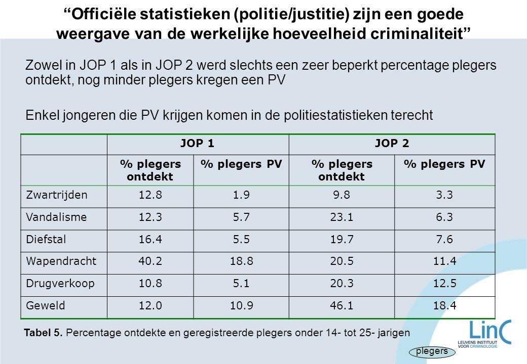 Officiële statistieken (politie/justitie) zijn een goede weergave van de werkelijke hoeveelheid criminaliteit