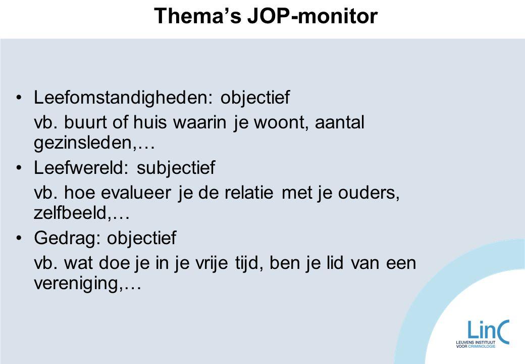 Thema's JOP-monitor Leefomstandigheden: objectief