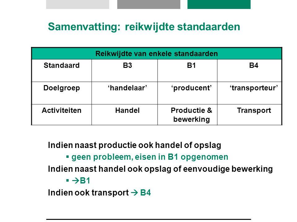 Samenvatting: reikwijdte standaarden