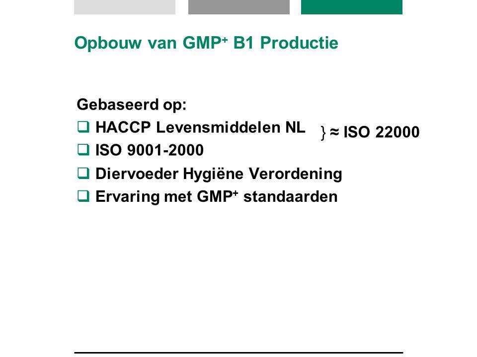 Opbouw van GMP+ B1 Productie