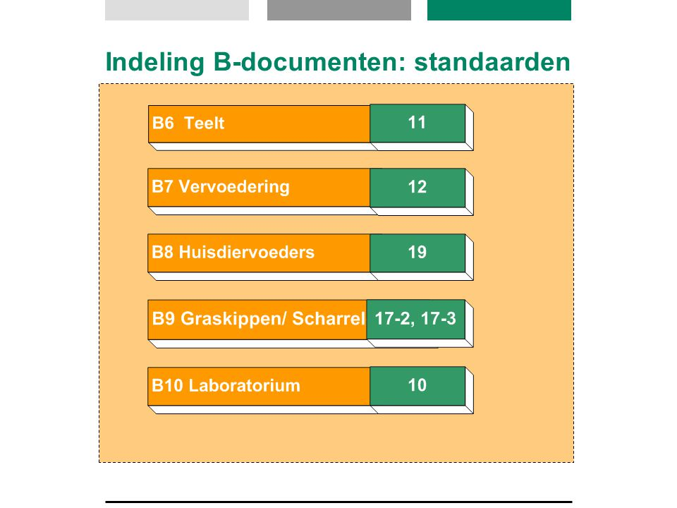 Indeling B-documenten: standaarden