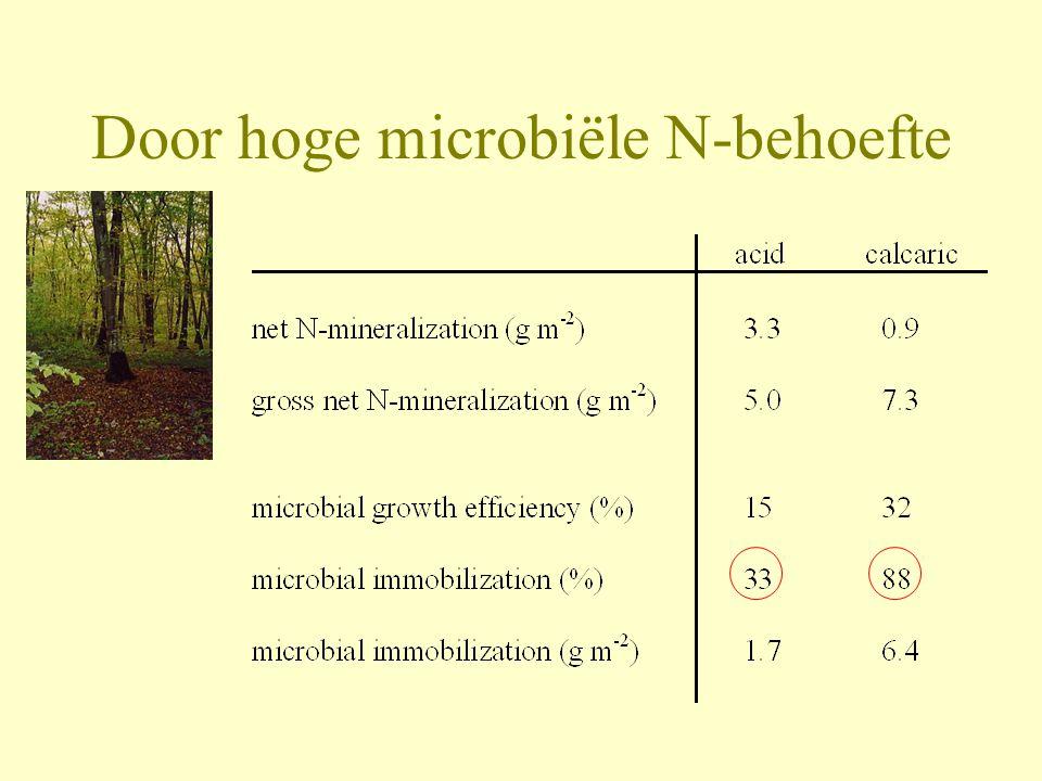 Door hoge microbiële N-behoefte