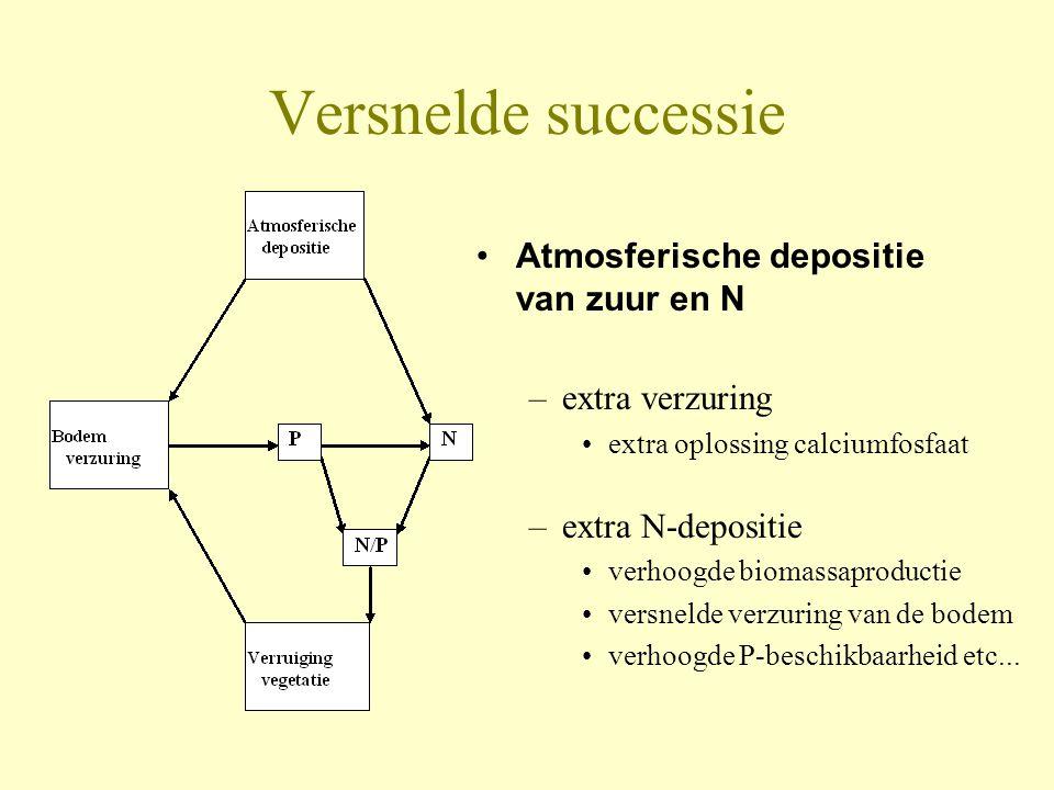 Versnelde successie Atmosferische depositie van zuur en N