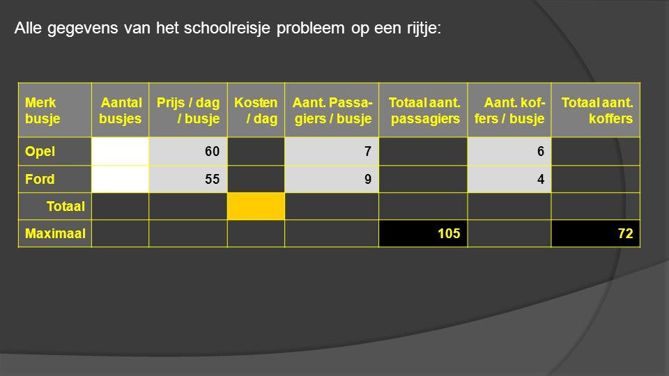 Alle gegevens van het schoolreisje probleem op een rijtje:
