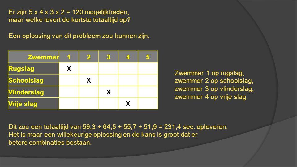 Er zijn 5 x 4 x 3 x 2 = 120 mogelijkheden,