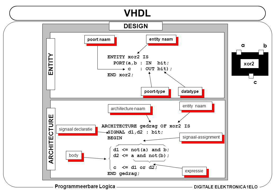 VHDL DESIGN ENTITY ARCHITECTURE a b c ENTITY xor2 IS