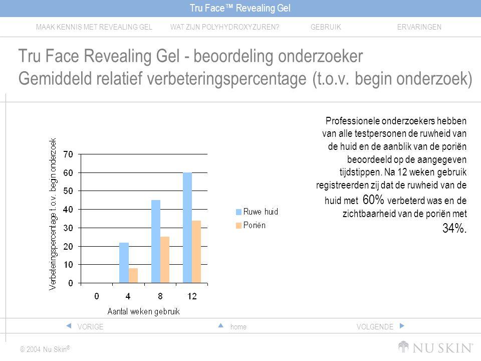 Tru Face Revealing Gel - beoordeling onderzoeker Gemiddeld relatief verbeteringspercentage (t.o.v. begin onderzoek)
