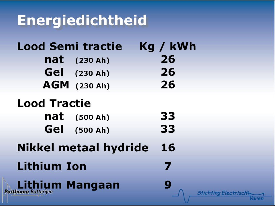Energiedichtheid Lood Semi tractie nat (230 Ah) Gel (230 Ah) AGM (230 Ah) Lood Tractie nat (500 Ah) Gel (500 Ah)