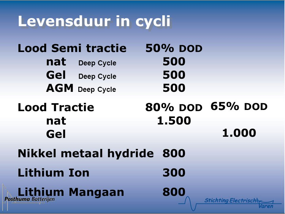 Levensduur in cycli Lood Semi tractie nat Deep Cycle Gel Deep Cycle AGM Deep Cycle. Lood Tractie nat Gel.