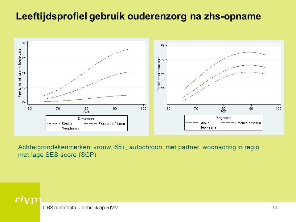 Leeftijdsprofiel gebruik ouderenzorg na zhs-opname