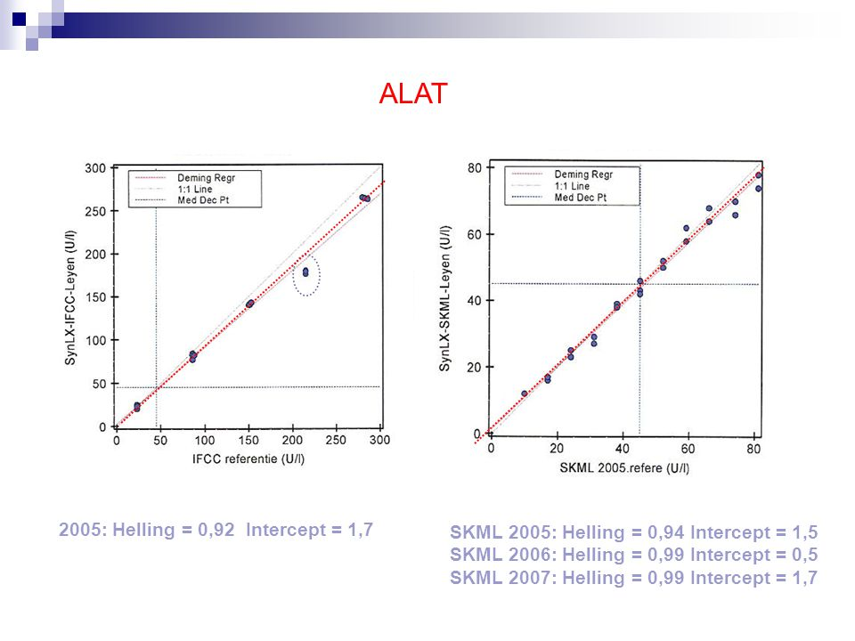 ALAT 2005: Helling = 0,92 Intercept = 1,7