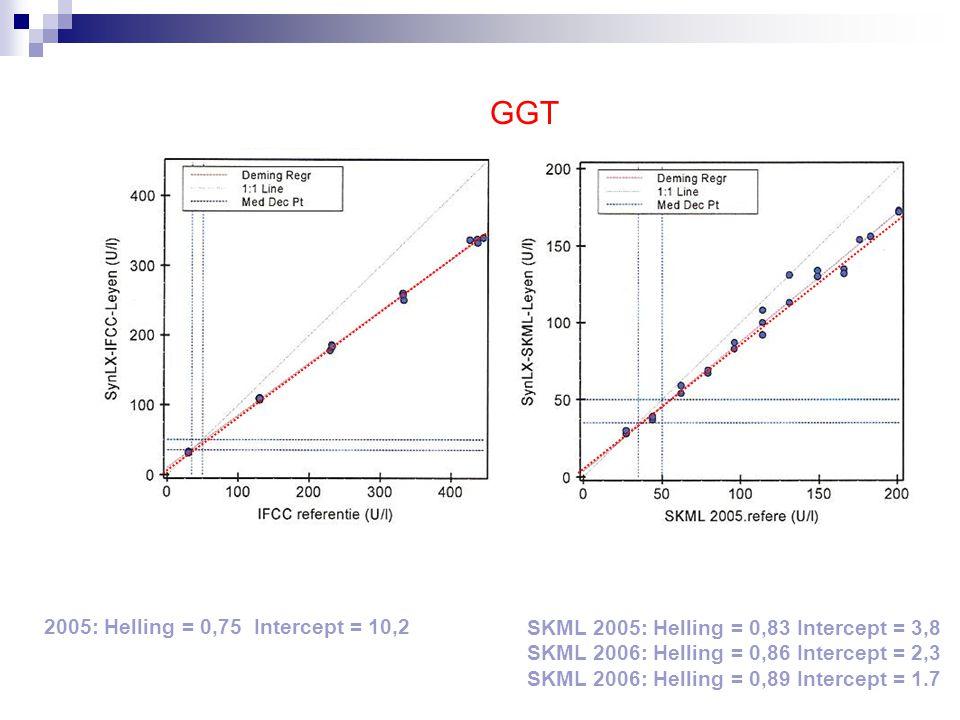 GGT 2005: Helling = 0,75 Intercept = 10,2