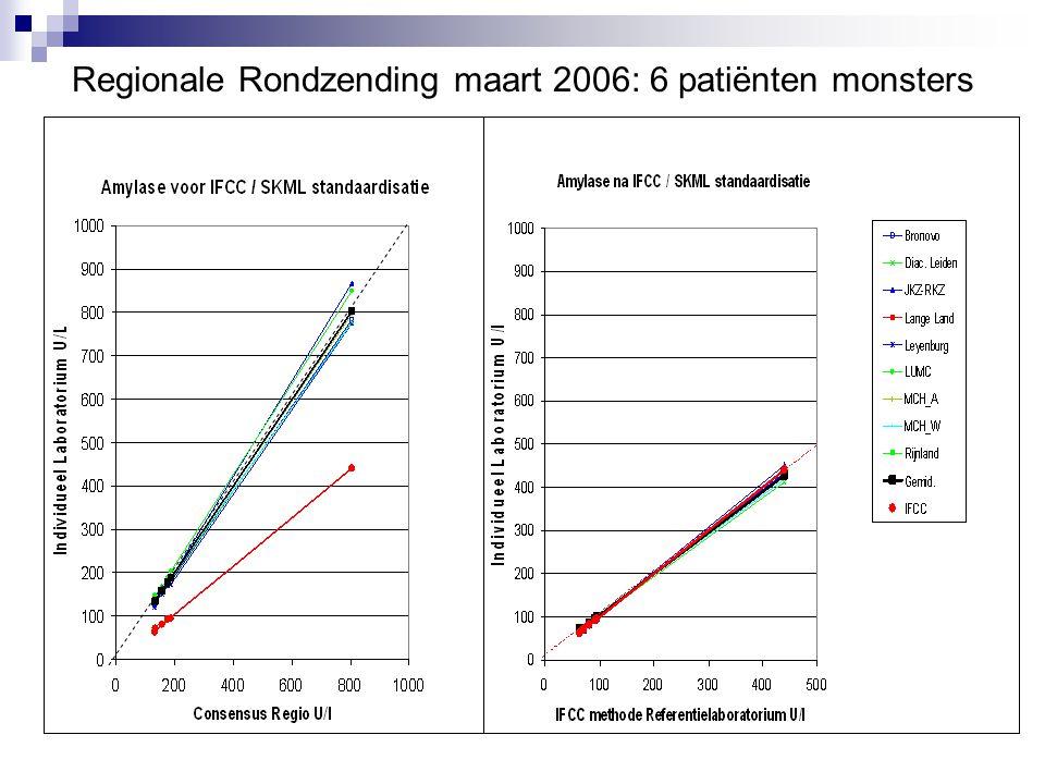 Regionale Rondzending maart 2006: 6 patiënten monsters