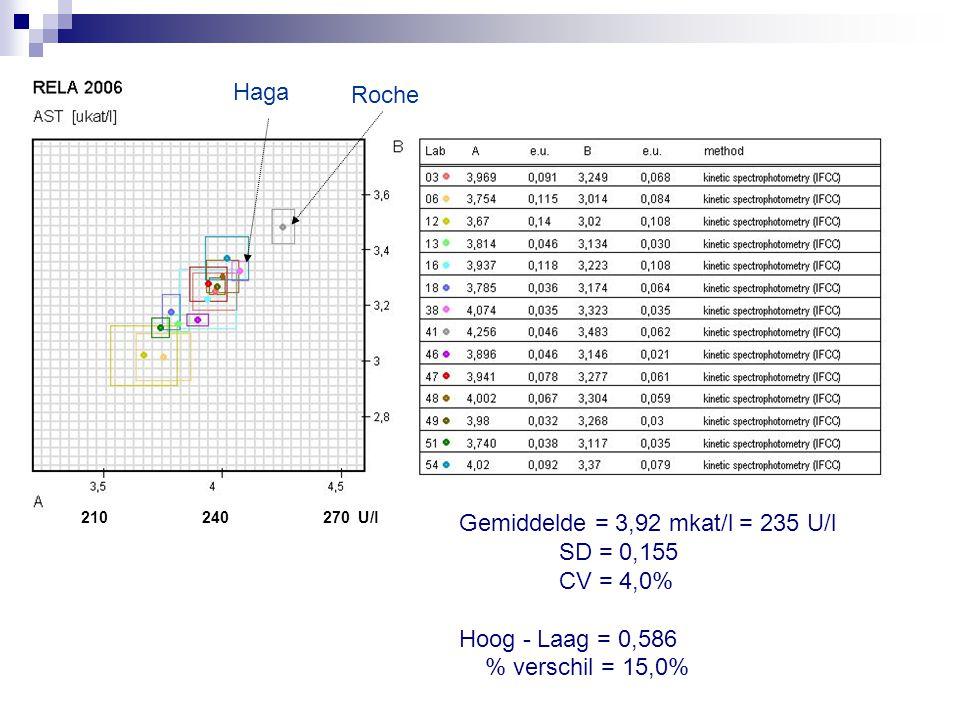 Gemiddelde = 3,92 mkat/l = 235 U/l SD = 0,155 CV = 4,0%