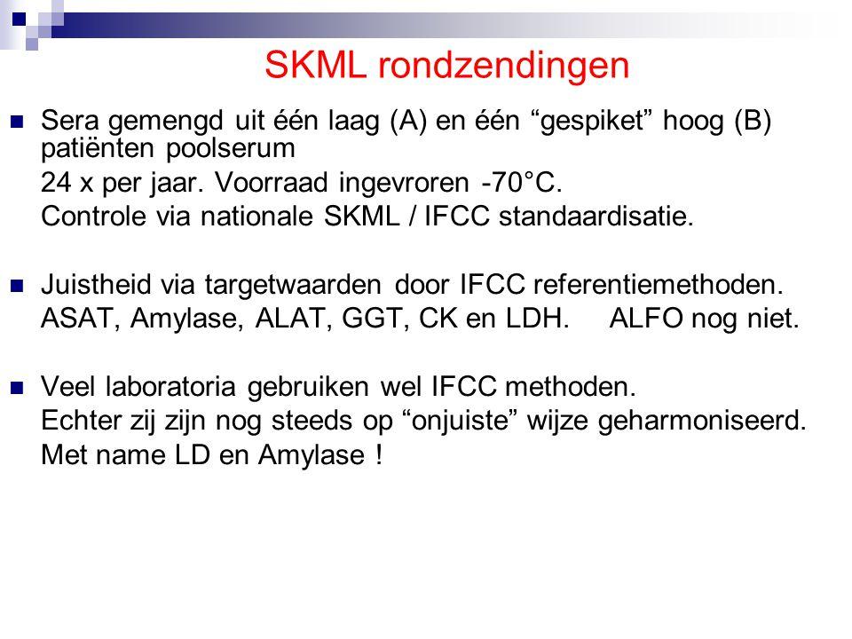 SKML rondzendingen Sera gemengd uit één laag (A) en één gespiket hoog (B) patiënten poolserum. 24 x per jaar. Voorraad ingevroren -70°C.