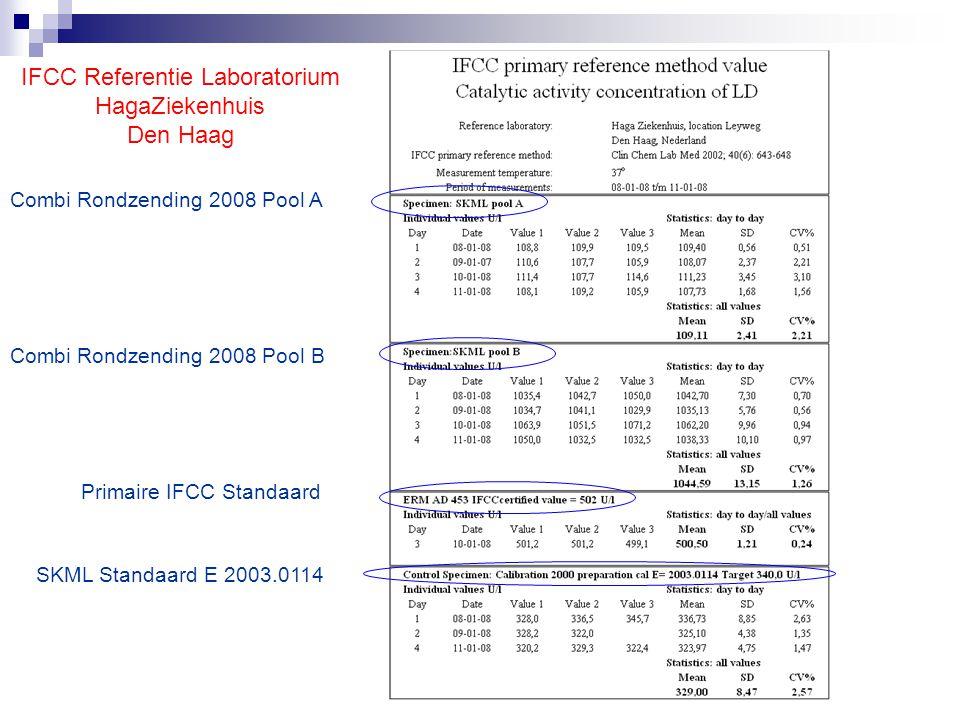 IFCC Referentie Laboratorium