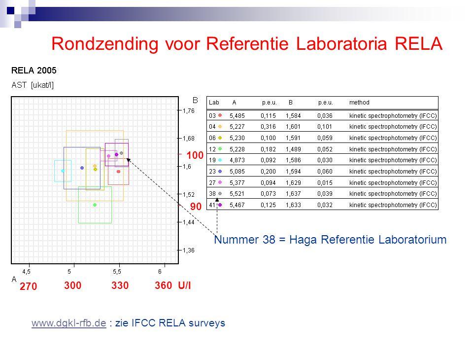 Rondzending voor Referentie Laboratoria RELA