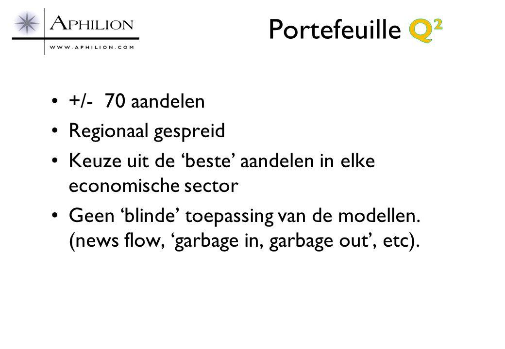Portefeuille Q² +/- 70 aandelen Regionaal gespreid