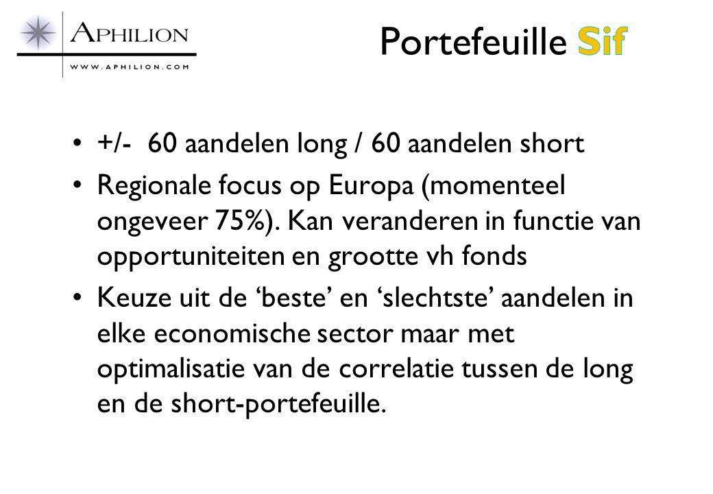 Portefeuille Sif +/- 60 aandelen long / 60 aandelen short