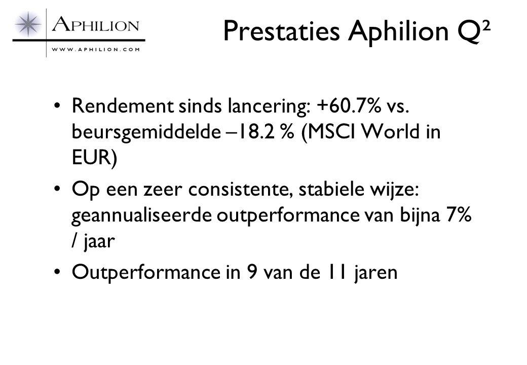 Prestaties Aphilion Q²