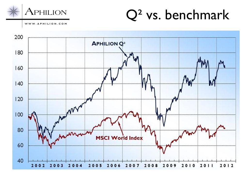 Q² vs. benchmark