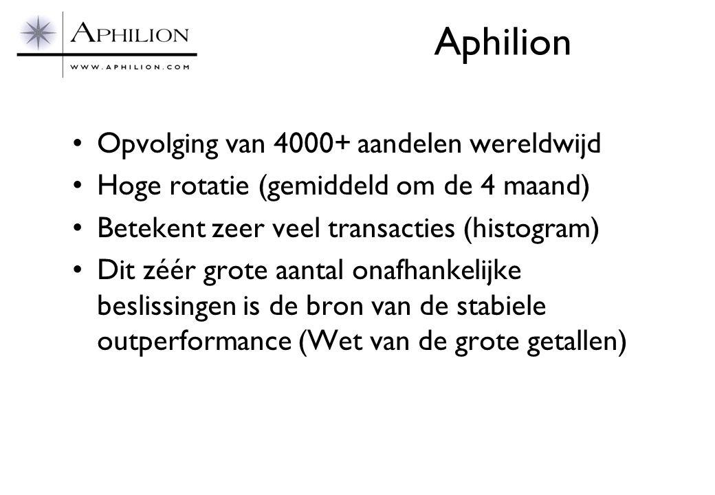 Aphilion Opvolging van 4000+ aandelen wereldwijd