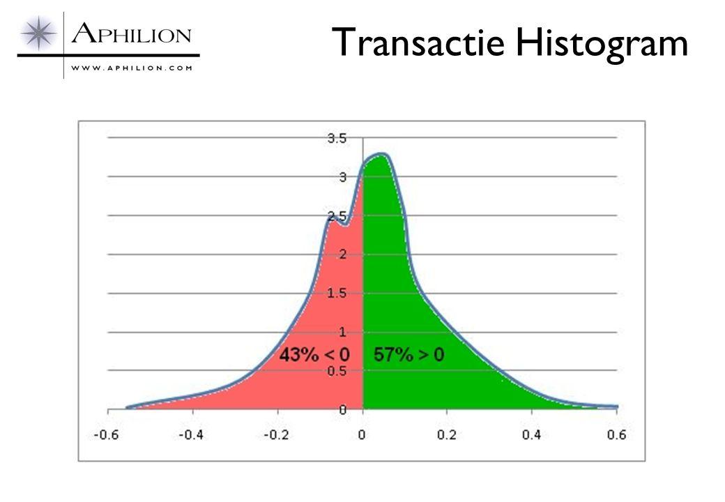 Transactie Histogram