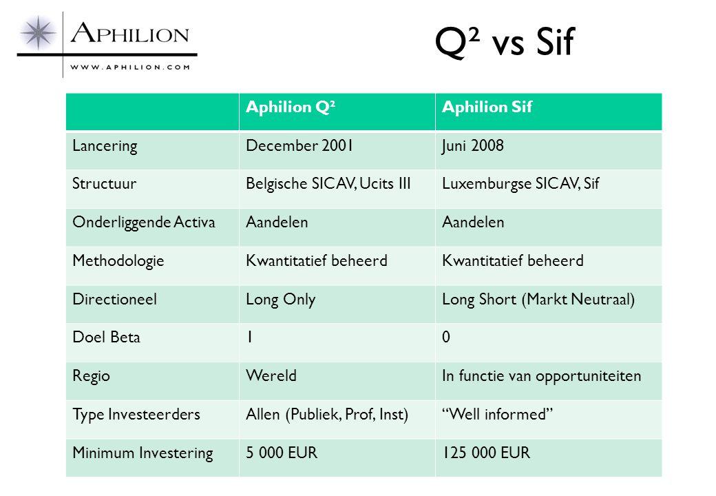 Q² vs Sif Aphilion Q² Aphilion Sif Lancering December 2001 Juni 2008