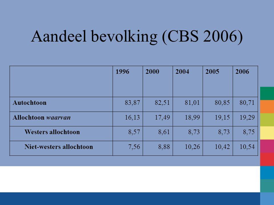 Aandeel bevolking (CBS 2006)