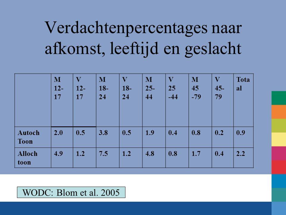 Verdachtenpercentages naar afkomst, leeftijd en geslacht