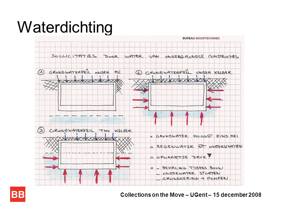 Waterdichting Collections on the Move – UGent – 15 december 2008