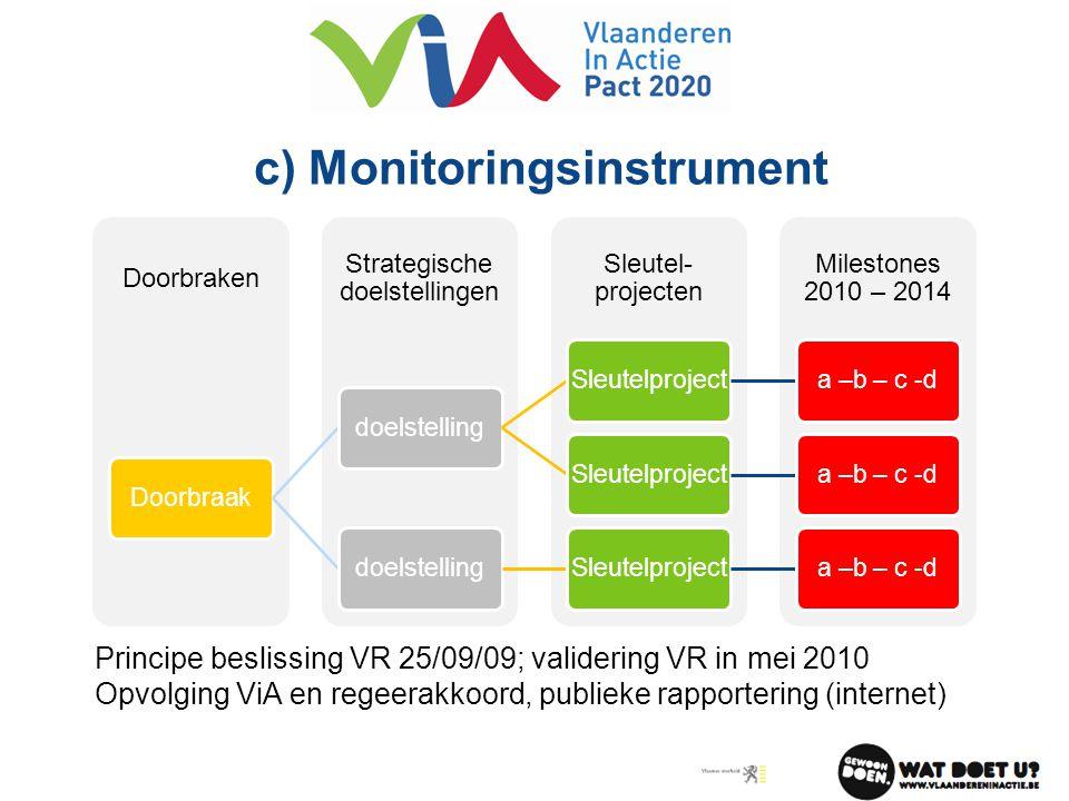 c) Monitoringsinstrument