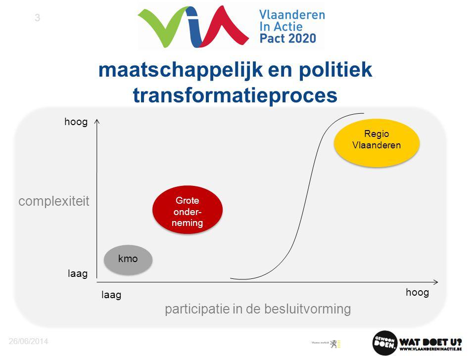 maatschappelijk en politiek transformatieproces