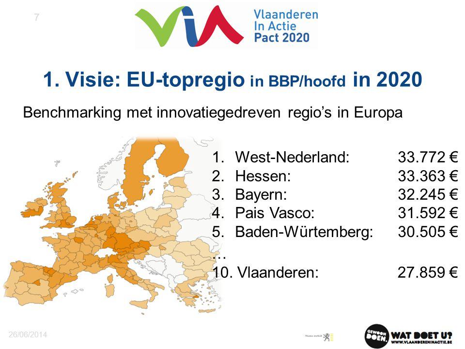 1. Visie: EU-topregio in BBP/hoofd in 2020