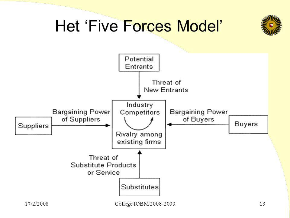 Het 'Five Forces Model'