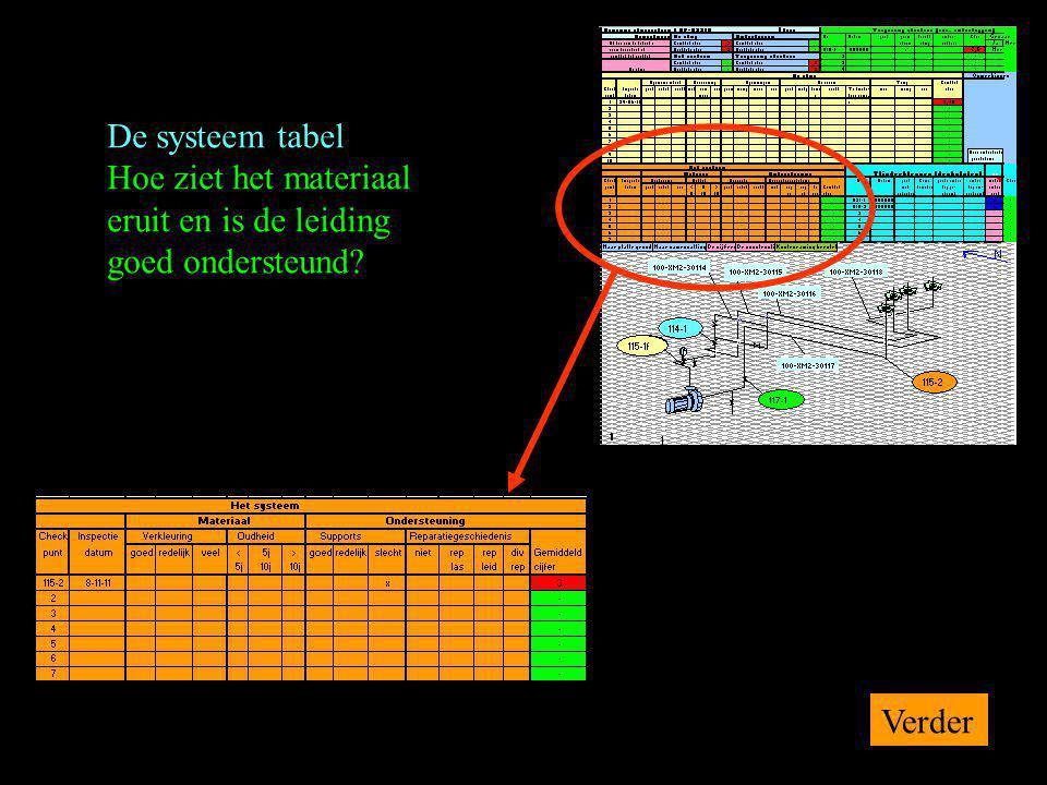 De systeem tabel Hoe ziet het materiaal eruit en is de leiding goed ondersteund Verder