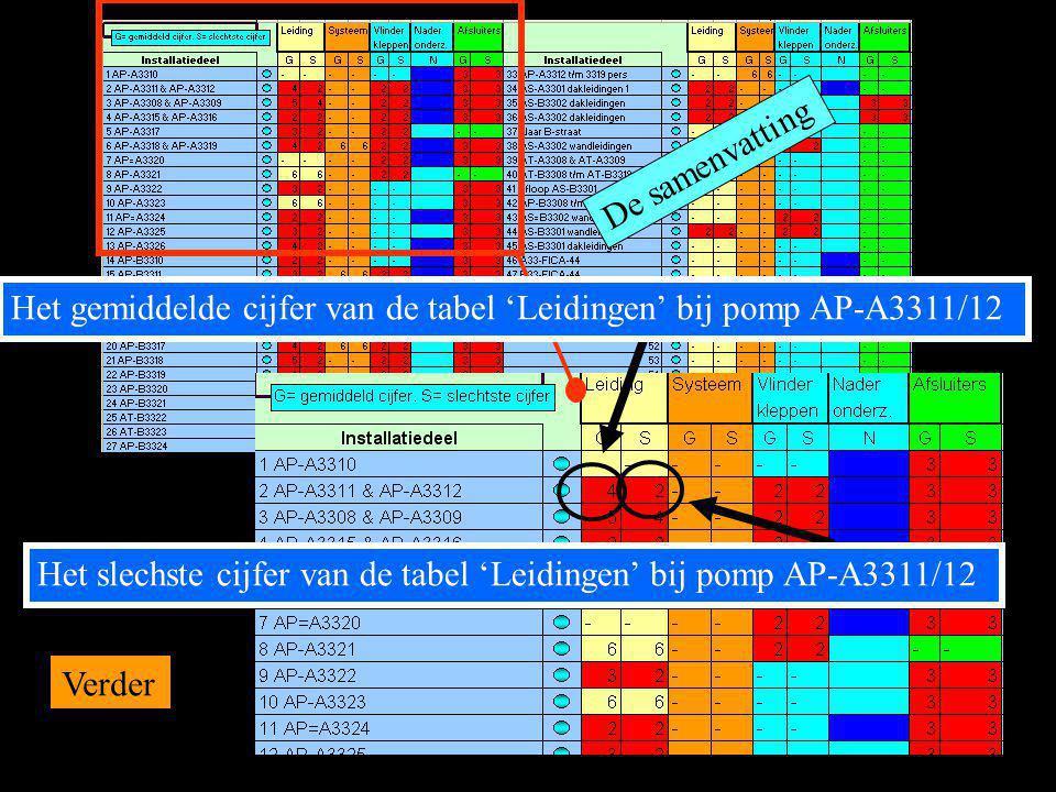 De samenvatting Het gemiddelde cijfer van de tabel 'Leidingen' bij pomp AP-A3311/12.
