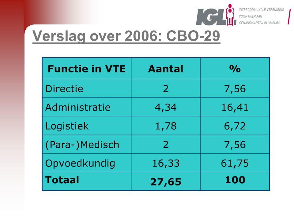 Verslag over 2006: CBO-29 Functie in VTE Aantal % Directie 2 7,56